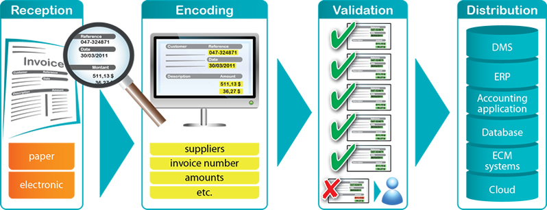 Invoice Amp Ap Automation